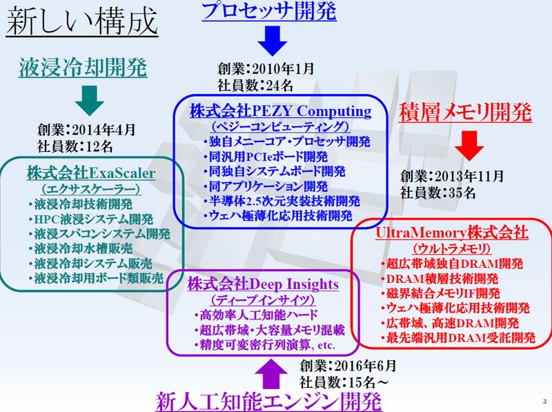 PEZYグループ各社の関係性