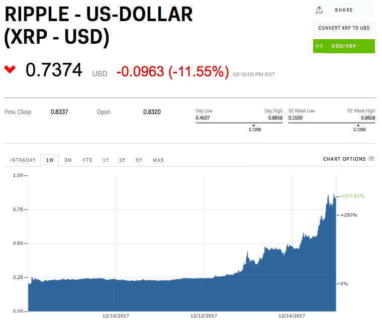 リップルの価格