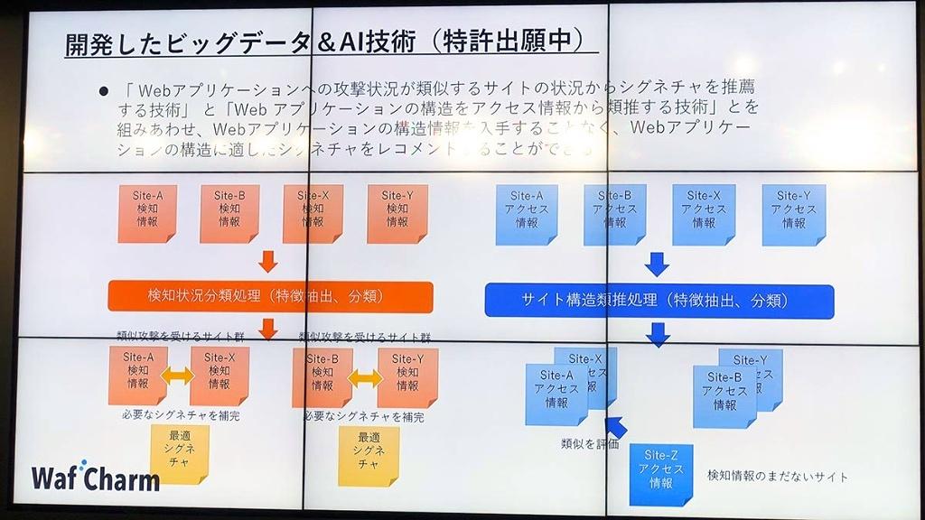 Waf Charmの動作の仕組み