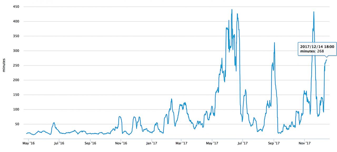 取り引きに要する時間のチャート