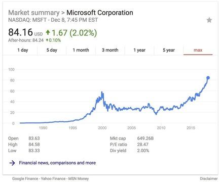 マイクロソフトの時価総額