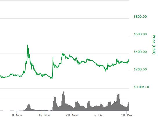 11位:ビットコインゴールド(Bitcoin Gold)