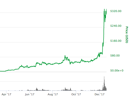 5位:ライトコイン(Litecoin)