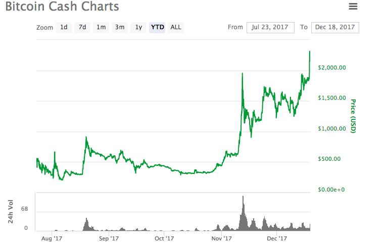 3位:ビットコインキャッシュ(Bitcoin cash)