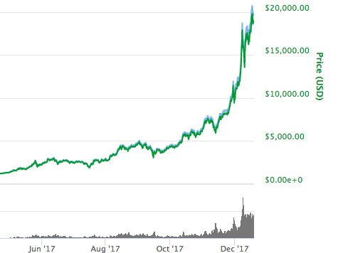 1位:ビットコイン(Bitcoin)