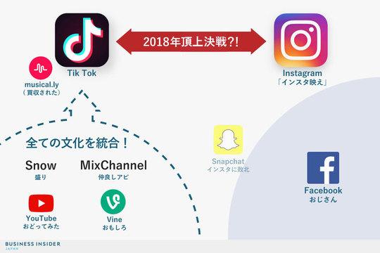 ビジュアルコミュニケーションアプリ勢力図