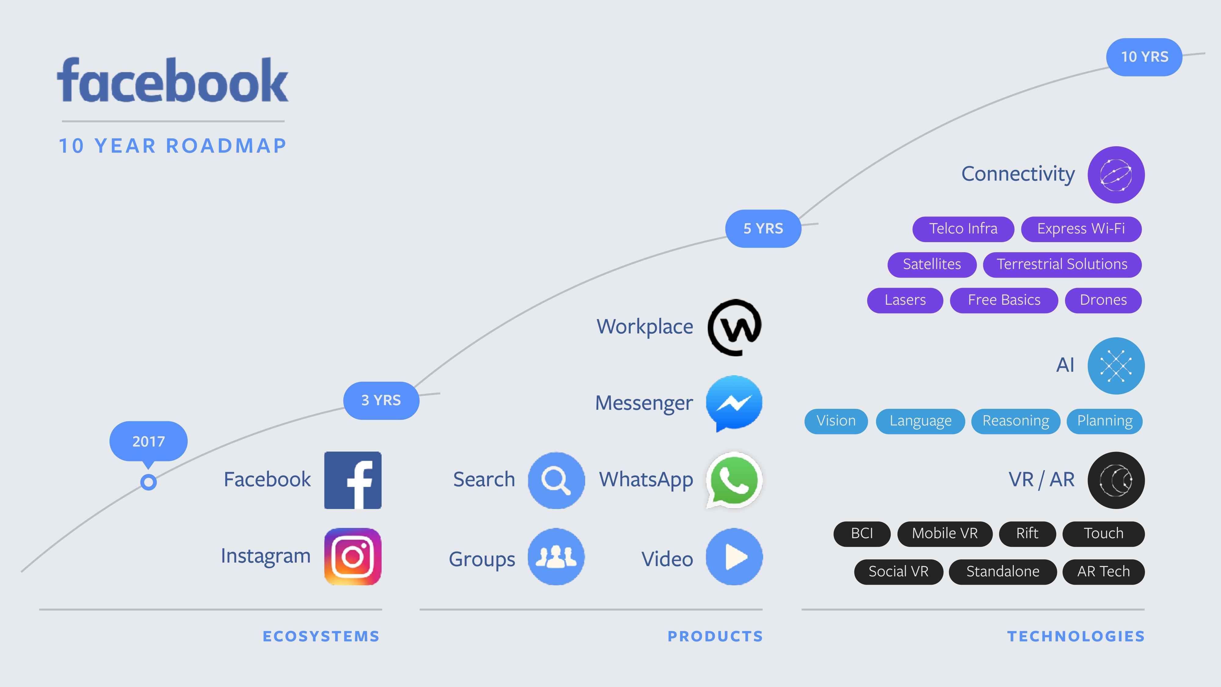 facebookの 10年ロードマップ から考えるスマホ時代の 次 とは