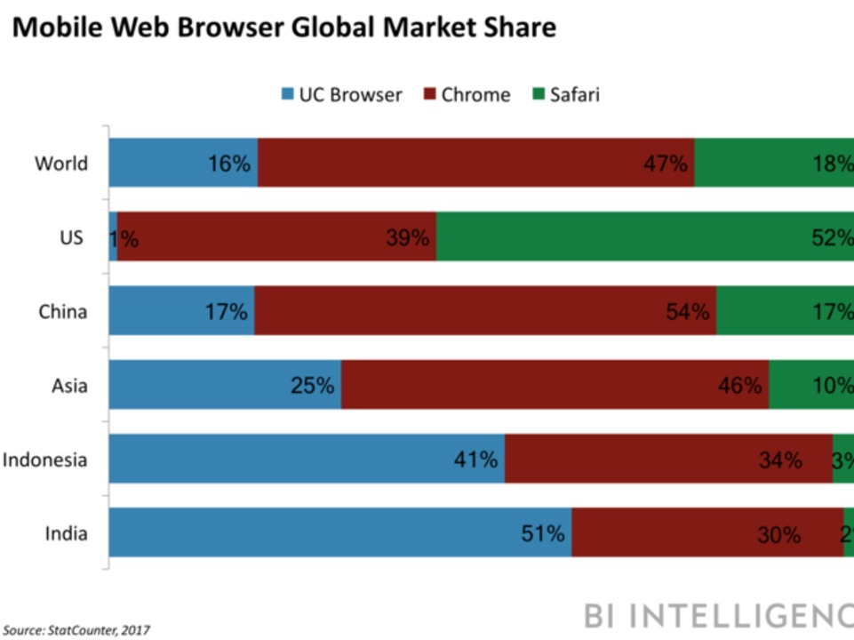 alibabas-browser-is-overtaking-googles-in-some-emerging-markets