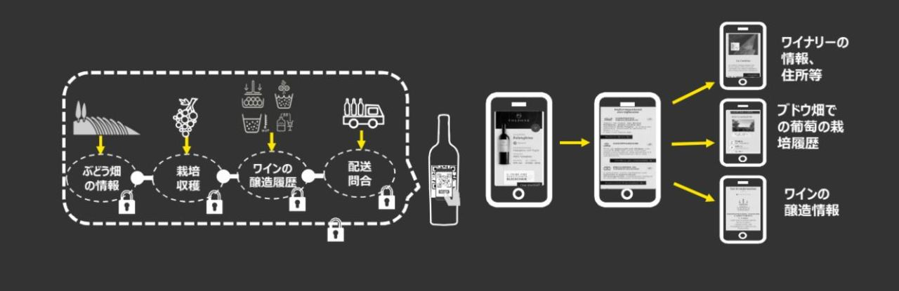 ワイン・ブロックチェーン