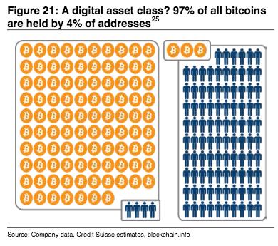 ビットコインの保有状況を示す図