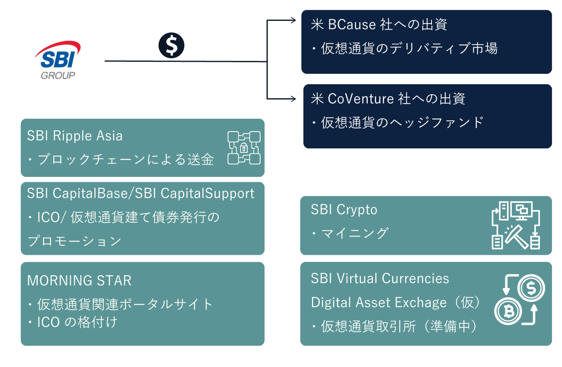 SBIグループが手がける仮想通貨関連事業