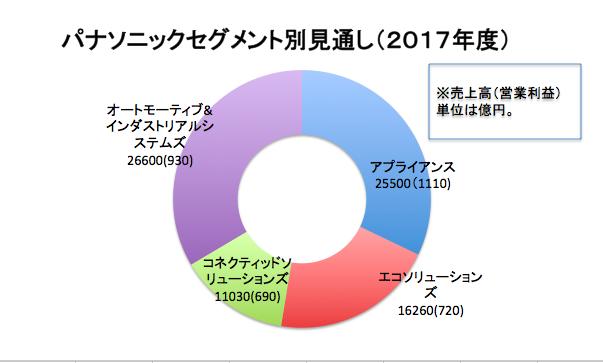 4カンパニー分布グラフ