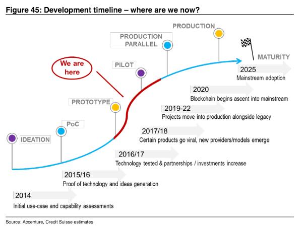 ブロックチェーンの発展度合いを記したチャート