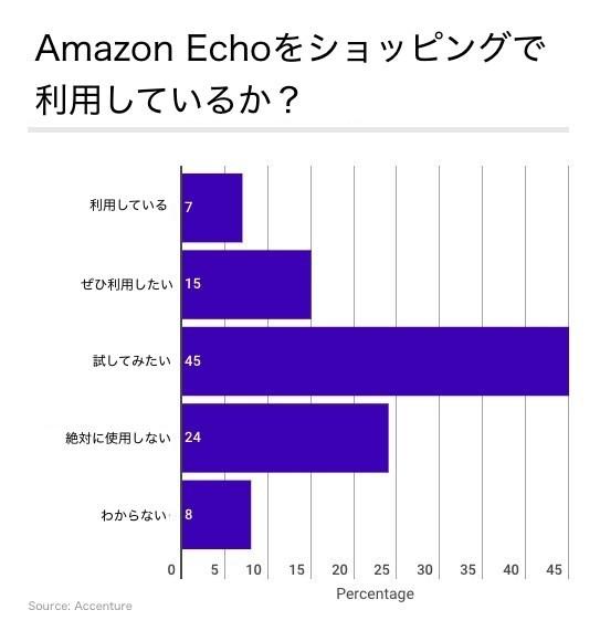 Amazon Echoをショッピングで利用しているか?