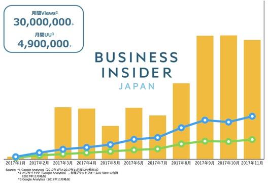 Business Insider Japanが1周年、「夕刊」始めます