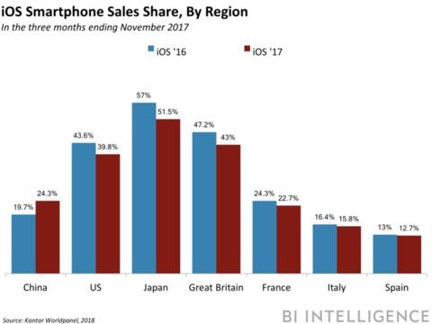 iOSのシェア、アメリカ、ヨーロッパ、日本で低下