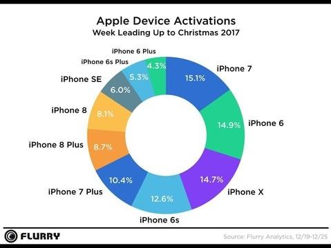 アップルのデバイスモデル別の図