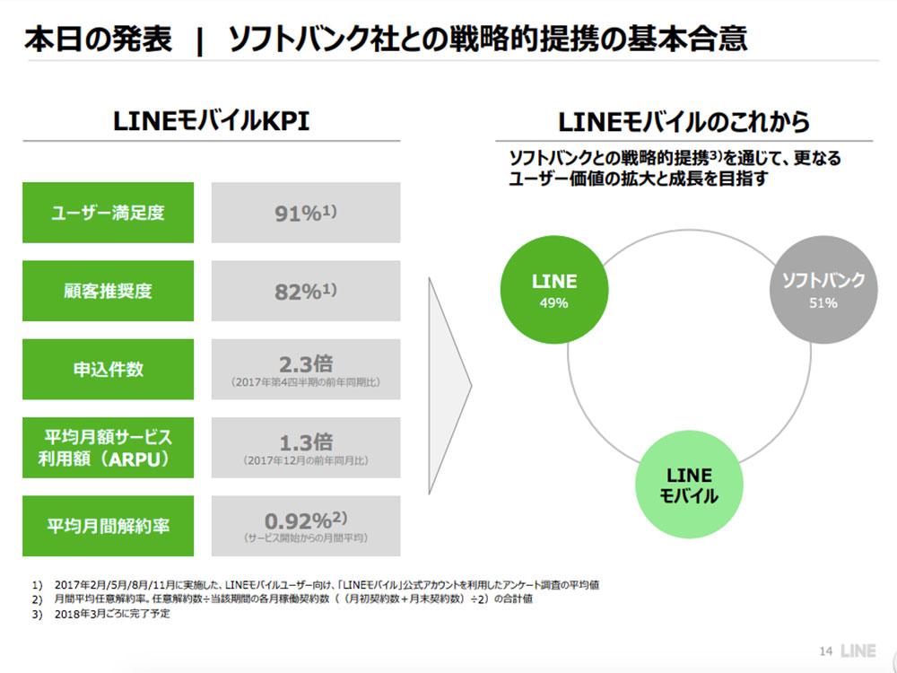 LINEモバイル スライド