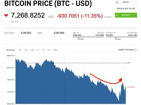 NYダウの急落を受け、ビットコインなど仮想通貨が緩やかに上昇