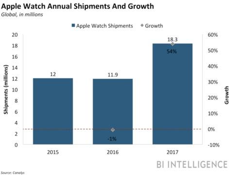 アップルウォッチの年間販売台数と成長率。