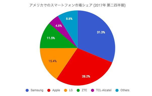 アメリカでのスマートフォン市場シェア