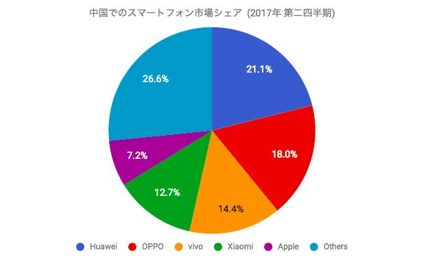 中国でのスマートフォン市場シェア