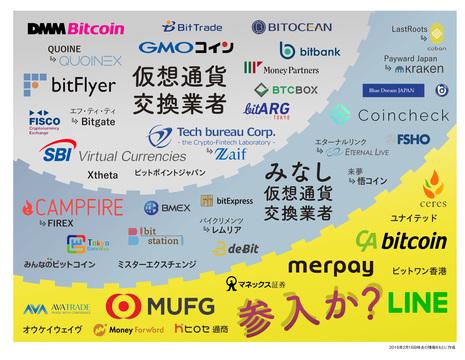 仮想通貨取引所一覧