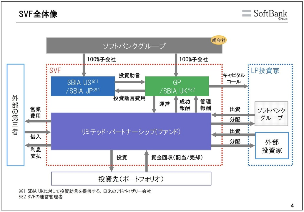 SVF全体図