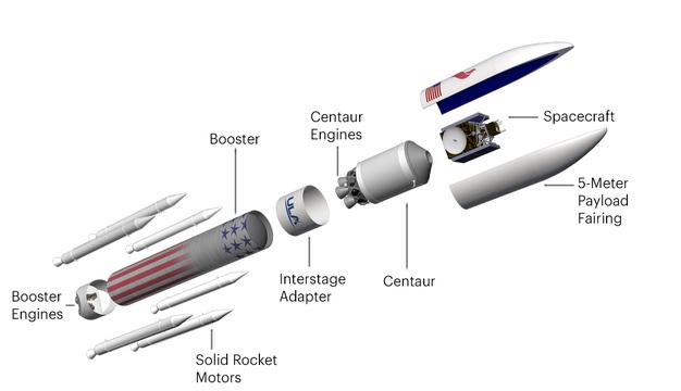 その鍵となる大きな違いはロケットの上段部にある。ファルコンヘビーは現在、燃料としてロケットグレードのRP1ケロシンを使っているが、宇宙空間では数時間で凍ってしまう可能性があるという。一方バルカンの上段部では、宇宙空間の厳しい温度条件にも耐性のある、極低温酸素と水素が使われている。