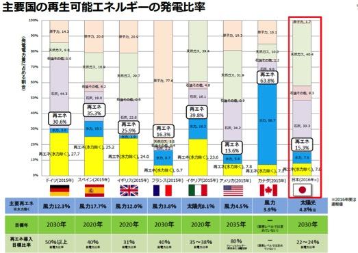 日本は再生可能エネルギー後進国...
