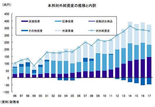 円」はなぜ安全資産と呼ばれるのか —— 日本が持つ世界最大の対外資産と ...