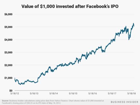 の 株価 アマゾン