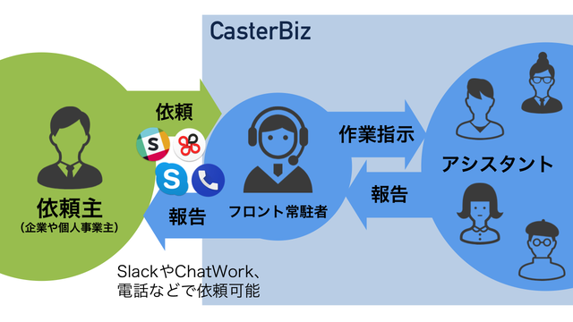 CasterBiz