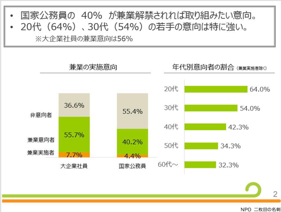 公務員の副業・兼業に関する意識調査のグラフ