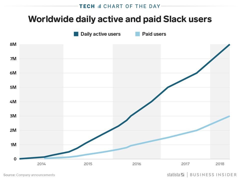 Slackユーザーの推移