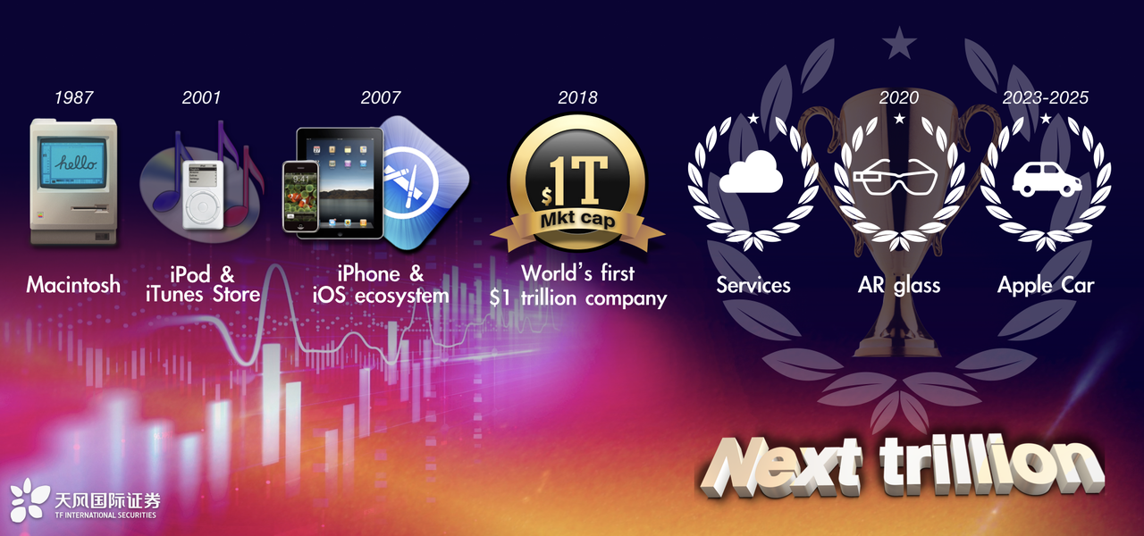 アップルの歴史と今後の予想