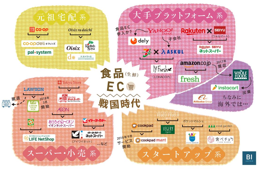 食品(生鮮)EC戦国時代