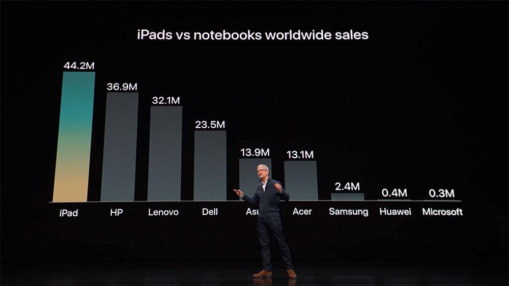 c591d76c7b ホームボタン消滅、完全一新「新型iPad Pro」驚きの特徴 ── アップルが ...