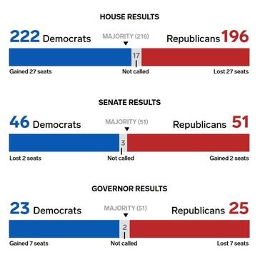 ねじれ議会でアメリカはどうなる? —— 時系列で振り返る、米中間選挙の ...