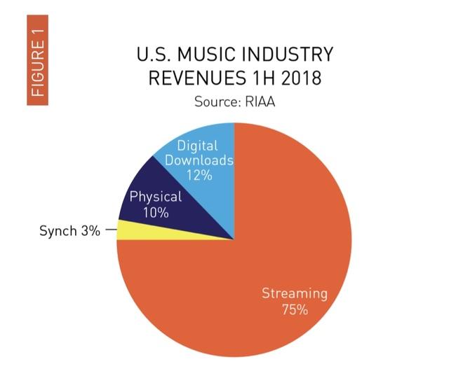 RIAA01