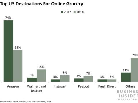 アマゾン、オンライン食品販売は苦戦
