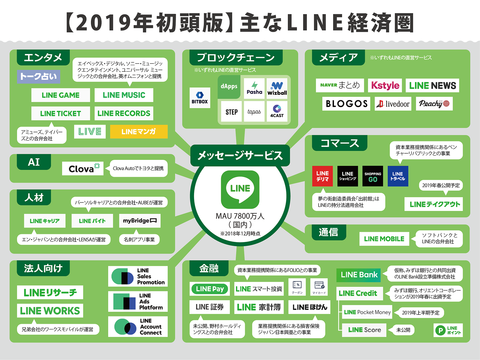 LINE経済圏