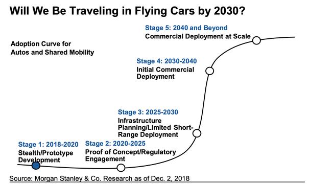 空飛ぶ車の普及曲線