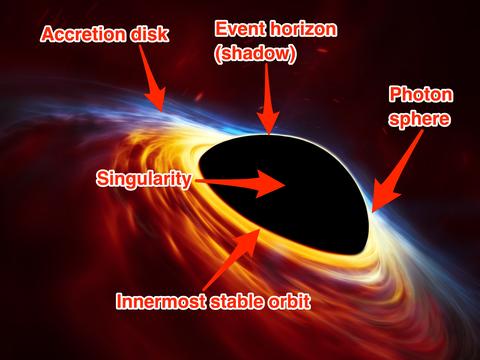 回転するブラックホールの予想図。周りには降着円盤(Accretion disc)が見られる。