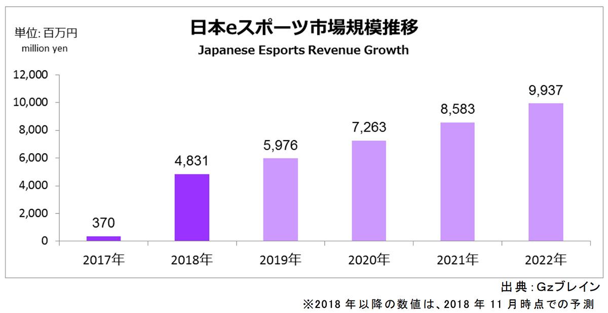 日本のeスポーツ市場規模の推移