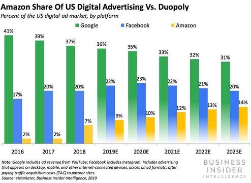 アマゾンのデジタル広告のシェア(オレンジ色)