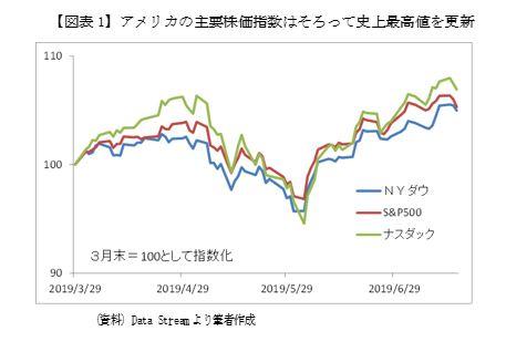 アメリカ 株価