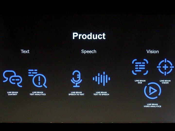 LINE BRAIN事業が販売する製品群(開発中のものを含む)。