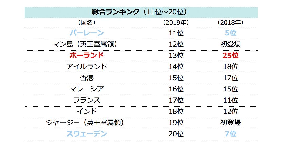 【調査】日本は収入、教育などで最下位 外国人が「住みたい働きたい」国ランキング 海外駐在員の生活調査 [英HSBC] YouTube動画>1本 ->画像>18枚