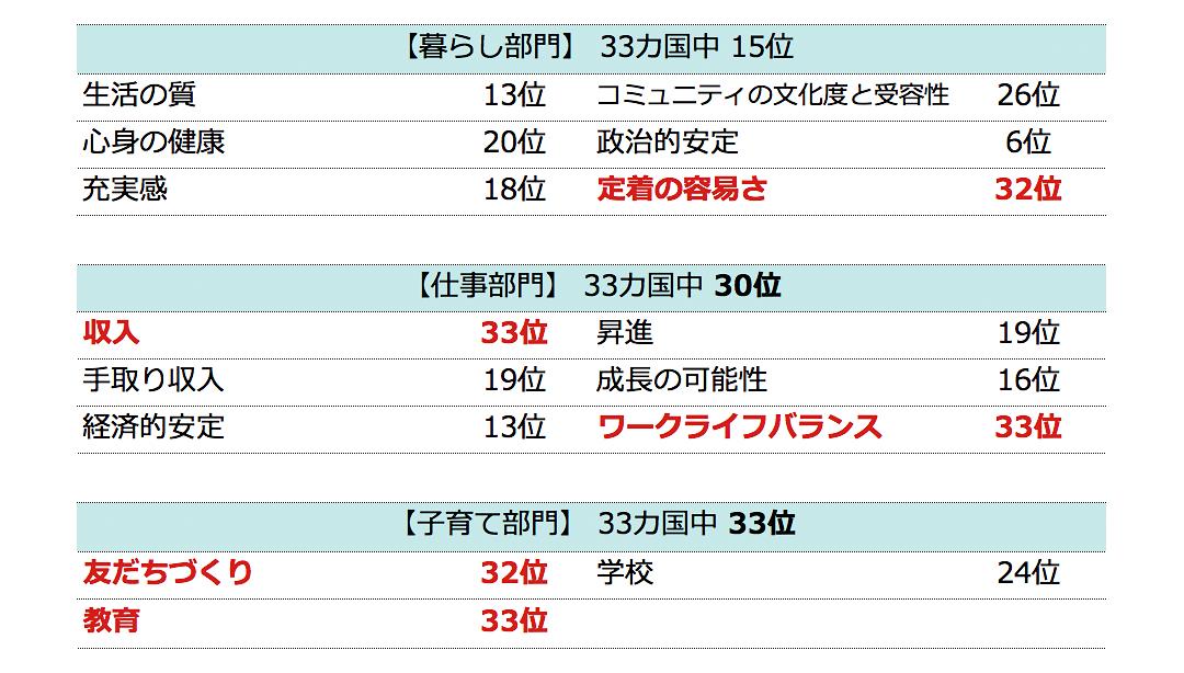 駐在員 HSBC 外国人 日本